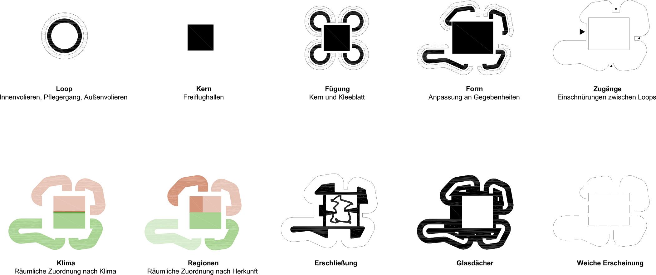 Piktogramme Entwurfserläuterung